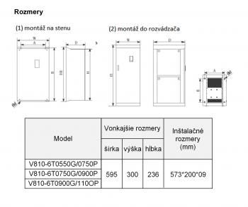 rozměrový výkres frekvenční měnič 110kw V810