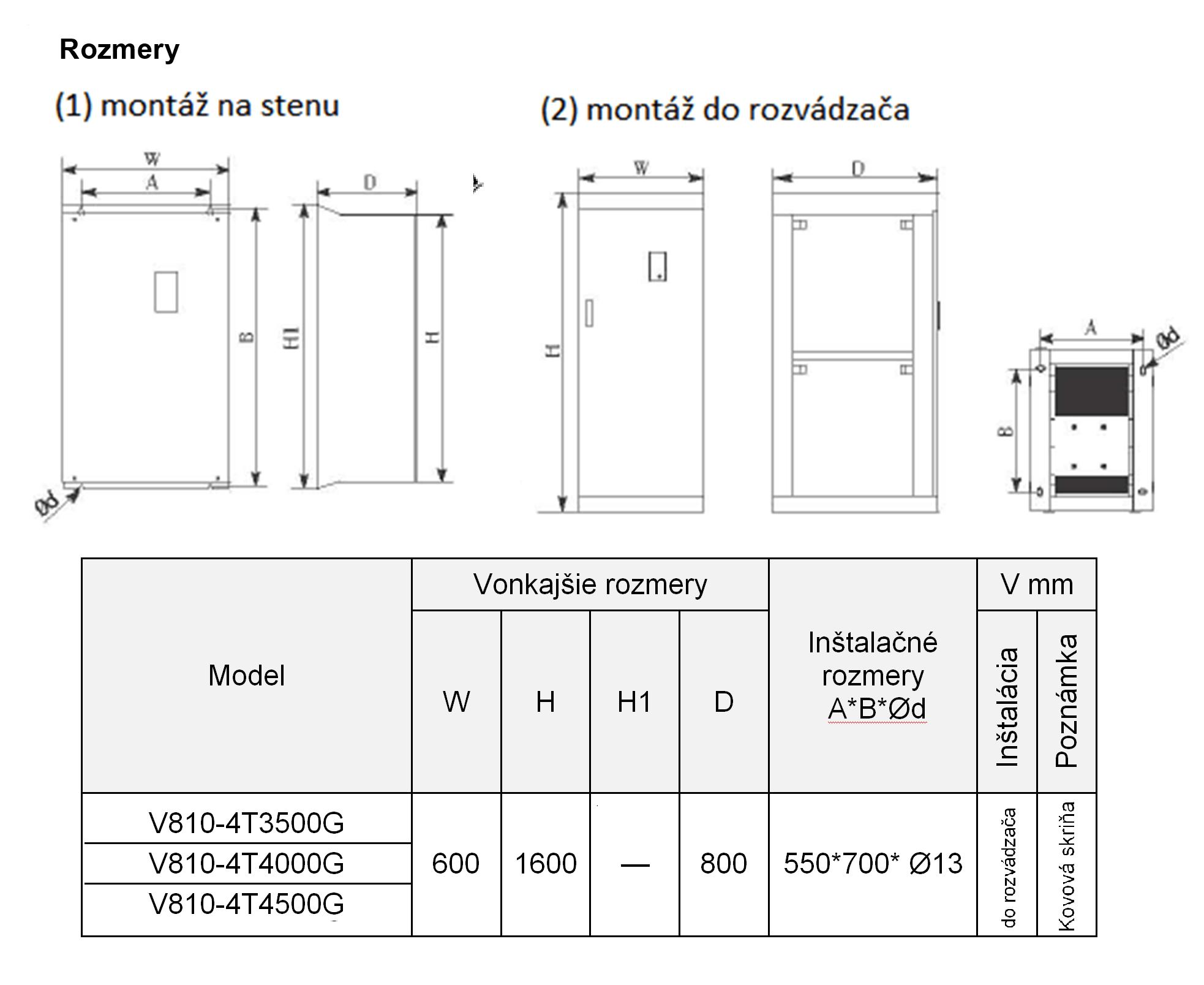 frekvenční měnič 350kw V810